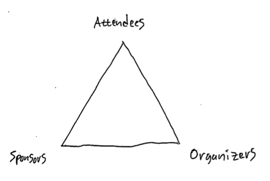 "A triangle with ""Attendees"" at the top, ""Sponsors"" on the left, and ""Organizers"" on the right."